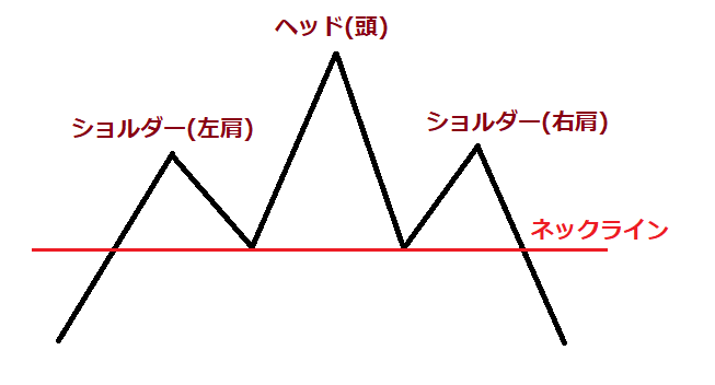 三尊天井のヘッド・ショルダー・ネックライン